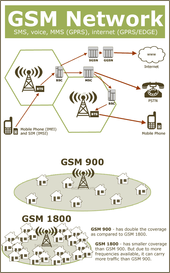the gsm frequencies Cdma vs gsm so why is ting using there are some eurpoean countries that allow different frequencies for wi-fi i had a coworker who flashed a uk rom to his gsm.